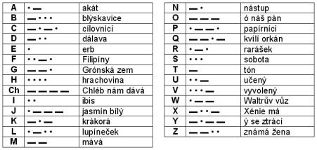 Šifrovaná hádanka - řešení | i60.cz